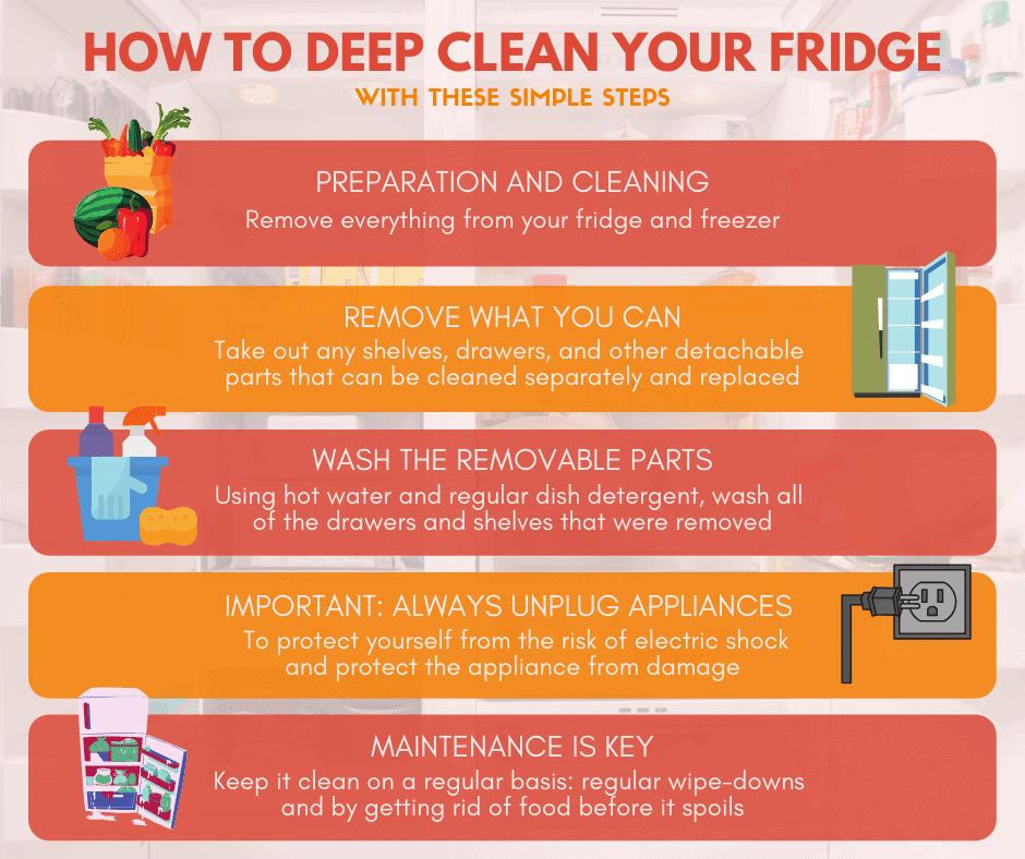 An infographic summarizing how to deep clean a fridge